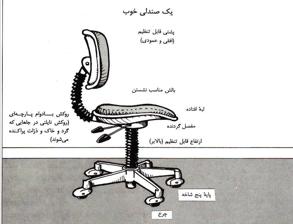 نشستن صحیح روی صندلی
